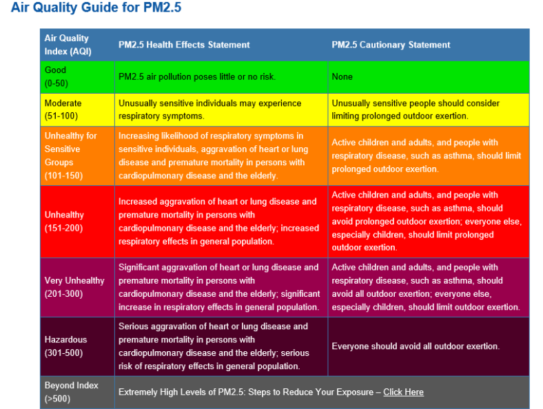 who-air-quality-guide-for-pm2-5
