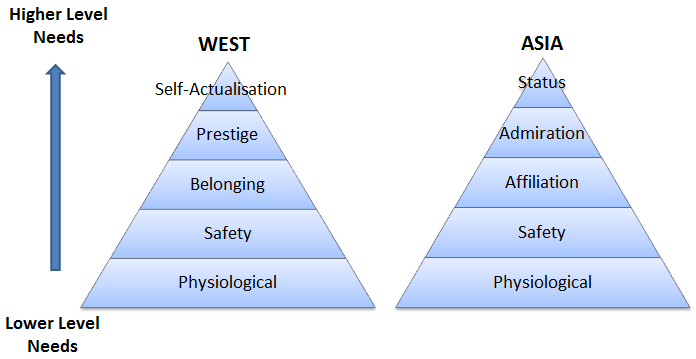 Comparison of the Hierarchy of Needs